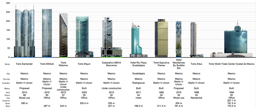 Los 10 edificios ms altos de Mxico  HELLO DF